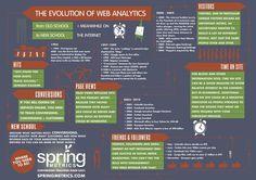 """Evoluzione della Web Analytics dal '94 a oggi. I cambiamenti delle metriche dalla """"Old School"""" alla """"New School"""" Web Analytics, Inbound Marketing, Internet Marketing, Content Marketing, Online Marketing, Mobile Marketing, Digital Marketing, Web Analyst, Business Analyst"""
