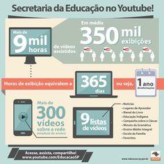 Educação SP no YouTube comemora quase 9 mil horas assistidas