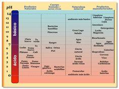 Tabla pH - esta la voy a usar en alguna diapositiva en las explicaciones de clase.