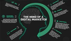 Read 10 Immediate Content Marketing Tips for Digital Marketers . Best Content Marketing, Digital Marketing Tips and marketing ideas on 10 Immediate Content Marketing Tips for Digital Marketers .