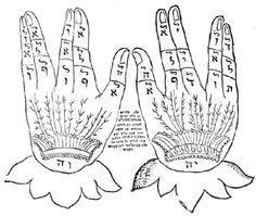 Há Poder Nas Letras? Nomes, Tatuagens e Guemátria