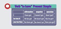 """Budowa zdań w czasie Past Simple, na przykładzie czasownika regularnego: """"play"""" Verb To Have, Present Perfect, Played Yourself, Got Him, Presents, English, Learning, Simple, Google"""