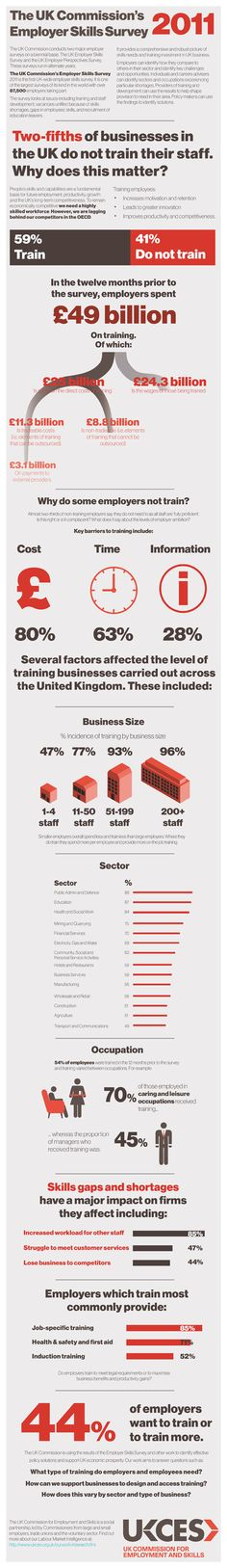 The UK Commission produced a to highlight the wealth of information available from the UK Employer Skills Survey Change Management, Talent Management, I 9 Form, Academic Poster, Conference Poster, Organizational Design, Marketing Information, Good Grades, Wealth
