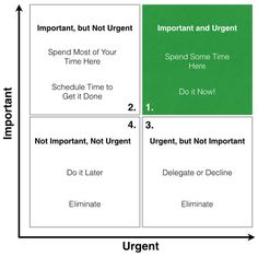"""How to Eliminate Time Wasting by Using the """"Eisenhower Matrix"""" 