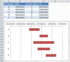 Cronograma básico en Excel con un diagrama de Gantt