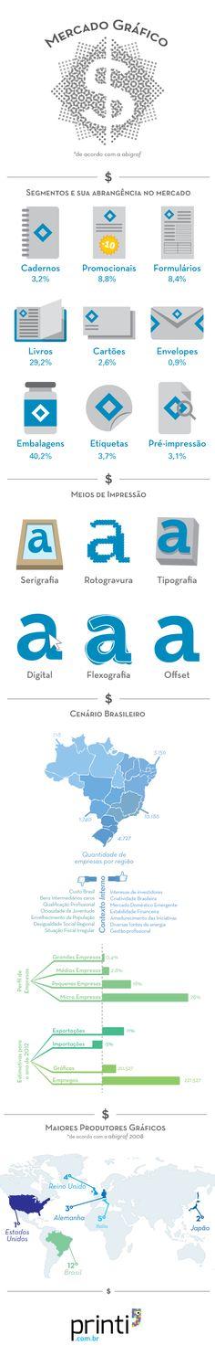 Infográfico Mercado Gráfico Cenário Brasileiro
