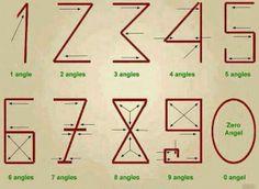Aantal hoeken = gelijk aan naam cijfer