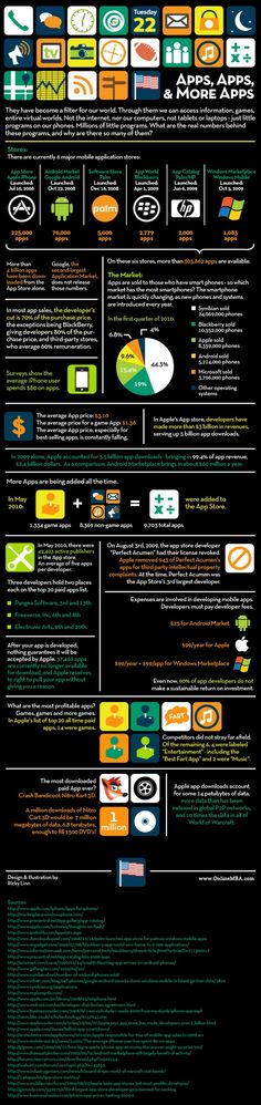 Mobile Applications Growth Based on OS #Infographic