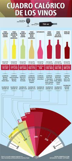 Entérate de una manera sencilla la calorías del vino!!
