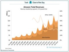 CHART OF THE DAY: Amazon's Growth Is Waning (AMZN)
