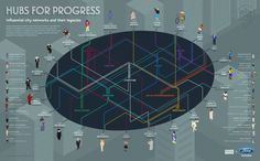 Hubs For Progress Influential City Networks and Their Legacies #infographic