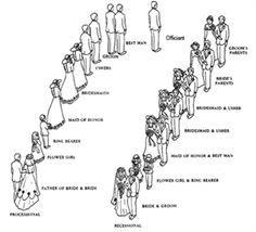 Wedding ceremony recessional and processional order