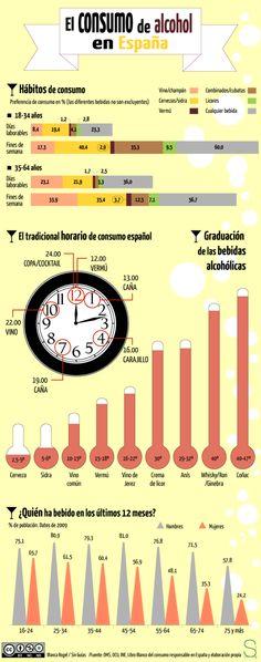 Infografía: El consumo de alcohol en España. http://www.farmaciafrancesa.com