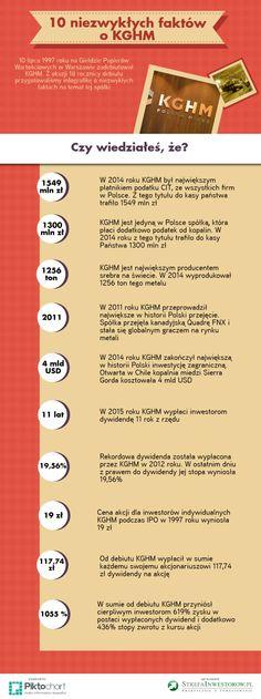 KGHM Infografika na 18 rocznicę debiutu