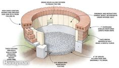How to build a masonry fire pit for the back yard.