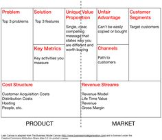 Lean Canvas  Business Model  Startup  Thiti
