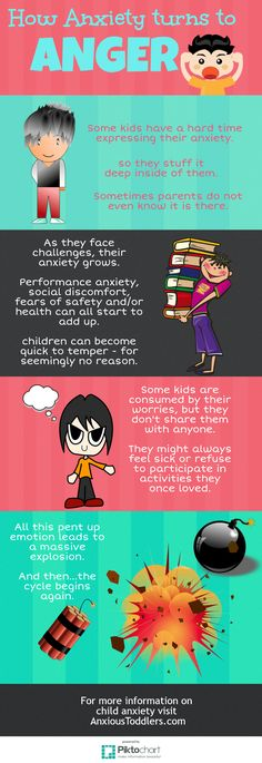 Anxiety doesn't always look like anxiety. Sometimes it is disguised as anger. Parents miss the signs of anxiety in their angry kids. Are you?
