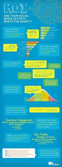 El ROI (Retorno de Inversión) también se mide en la Social Media: Acá esta infografía lo explica y les dejo unos tips esbozados en www.40defiebre.com  Impresiones. Nos permiten ver cuántas veces estamos apareciendo en el timeline de nuestros usuarios.  Alcance. Es una de las métricas que nos proporciona de manera muy sencilla Facebook Insights, que nos da datos del número de personas que han visto una publicación. Interacciones. Las más comunes son la totalidad de comentarios y Likes en…