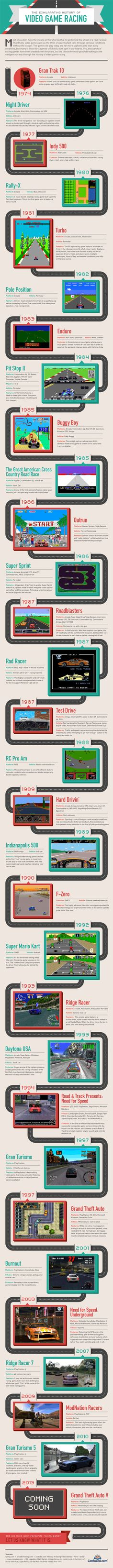 VROOM! VROOM! A BRIEF HISTORY OF VIDEO GAME DRIVING