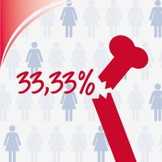33.33% - one in three women will suffer from osteoporosis after menopause. This is due to hormonal changes, usually with negative consequences for bone metabolism.