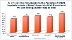 Ads that give the appearance of being authentic content (Twitter promoted tweets, Facebook sponsored stories, etc.), can have a negative effect on the perceptions of brands that sponsor such ads