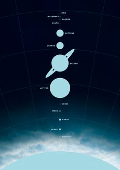 Planets and nearby bodies to scale.
