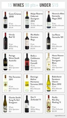 Great wines under $15    repined by www.movingforlove.com