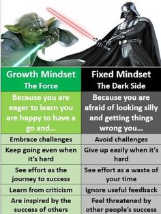 Growth Mindset Fixed Mindset the Force the Dark Side Because You Are Because You Are Eager to Learn You Afraid of Looking Silly Are Happy to Have a and Getting Things Go and Wrong You Embrace Challenges Avoid Challenges Keep Going Even When Give Up Easily Star Wars Classroom, Future Classroom, School Classroom, Classroom Ideas, Fixed Mindset, Growth Mindset, Behavior Management, Classroom Management, Social Work