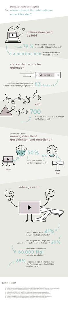 Starke Argumente für Bewegtbild  #Infografik die zeigt, warum #Unternehmen ein #Erklärvideo brauchen