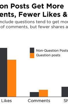 Facebook statistics - Popularity of shorter posts and pictures wasn't surprising, but as someone who loves open ended questions, I will now think twice.