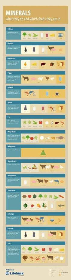 Nutrition: Minerals Cheat Sheet Food Sources Infographic by marcella