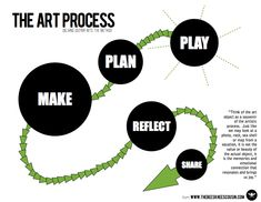 The Art Process play, plan, make, reflect, and share.  Inspired by TAB.  I use hit sin my classroom to help student's identify where they are in the process
