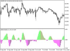 Fibonacci Support And Resistance With Ema Learn Forex Trading