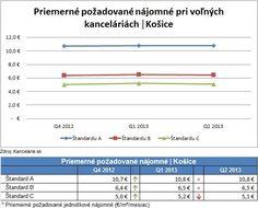 *Report 2Q 2013* Kancelárie Košice, štandard A, B, C