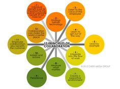 12 Principles of Collaboration  http://www.teachthought.com/wp-content/uploads/2013/06/12-principles-of-collaboration.jpg