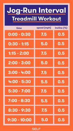 Jog-Run Interval Treadmill Workout: Your jogging sections get just a little bit faster in the second half of this routine. Running On Treadmill, Treadmill Workouts, Hiit, Running Tips, Running Intervals, Running Race, Butt Workouts, Workouts To Burn Fat, Treadmill Routine