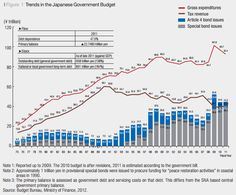 """Japan's """"Lost Two Decades"""" and """"Fiscal Crisis"""""""