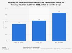 Répartition de la population française en situation de handicap moteur, visuel ou auditif en 2015 Grande Fatigue, Population, Macron, France, Bar Chart, Bar Graphs, French