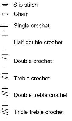 crochet symbols for chart patterns