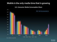 Great slide deck about the future of #mobile http://www.businessinsider.com/future-of-mobile-slides-2014-3