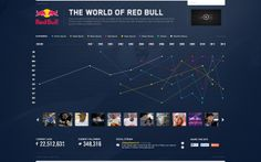 The World of Red Bull by Chris Wang, via Behance