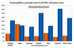 Deuda pública y privada como % del PIB