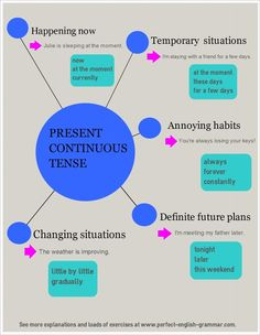 Present continuous use - Clear explanations about when to use the present continuous (or present progressive) tense in English, with lots of exercises. English Course, English Fun, English Tips, English Study, English Lessons, Learn English, Perfect English, Efl Teaching, Teaching Grammar
