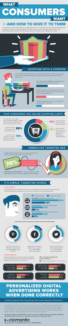 What #Consumers Want and How to Give it to Them #infografía