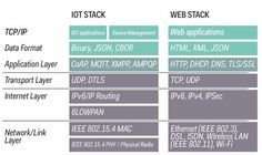 Dns, Web Application, Internet, Technology, Tech, Tecnologia