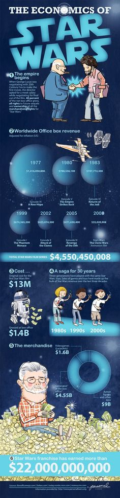 The economics of Star Wars.  Mashable