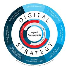 EA's unique business architecture-led approach to digital strategy provides an integrated strategy and roadmap for your digital investment