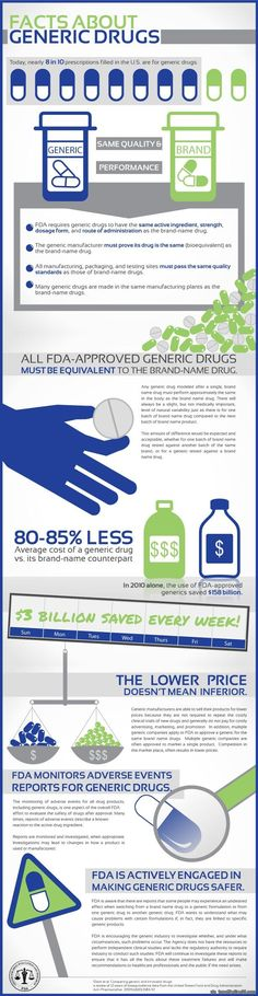 #FDA #infographic on Facts about Generic Drugs Today.....believe it now?  There is NO medical difference!!!