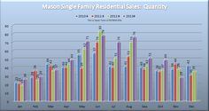 Warren County Ohio Real Estate News and Observations: Mason Ohio 45040 Single Family Home Residential Market Report August 2013 Ohio Real Estate, Real Estate News, Springboro Ohio, Mason Ohio, Mason Homes, Lebanon Ohio, Warren County, Big Chill, Condominium
