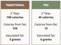 Do you (the low calorie low fat peanut butter alternative) Pb2 Recipes, Healthy Recipes, Healthy Food, Peanut Butter Alternatives, Weight Watchers Tips, Homestead Survival, Saturated Fat, Clean Eating Recipes, Helpful Hints